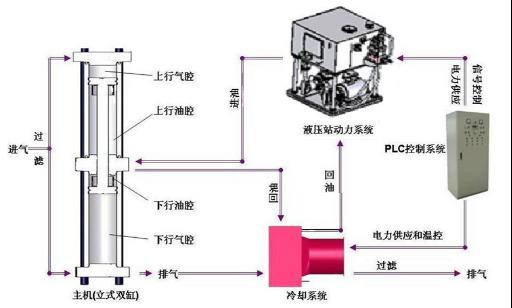 一、现代技术集成 节能高效 1、模块化的结构集成 机组主要组成部件见图1-1。设备各部件互换性高、维修简单。  2、采用叠加式阀集成 方便、灵活、快捷 3、机电液一体化的技术集成 液压传动的优点:可控性好,能方便地实现流量和压力控制;实现过载保护;具有防锈和自润滑能力;体积小,重量轻,即动力密度大;油液在流动中带走热量,解决散热问题容易;易于实现系列化、标准化、通用化及自动化。 电子控制的特色:信号处理方便,控制灵活;能实现复杂的控制规律;便于联网和远程监控;利于改善性能和拓展功能;起到强化液压技术的作用